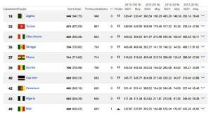 Classement TOP 10 - CAF